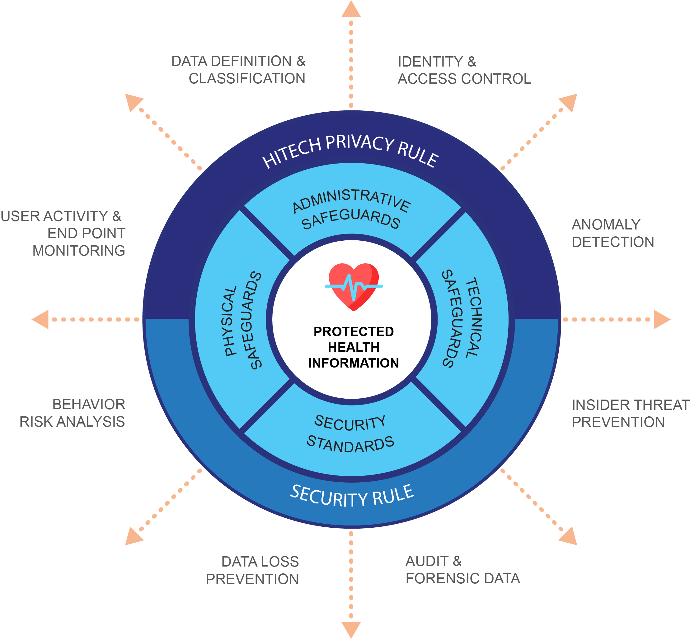 Teramind HIPAA value diagram