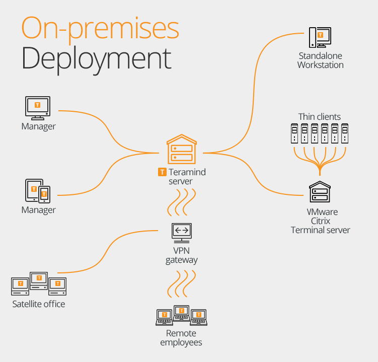 On-Premise Deployment