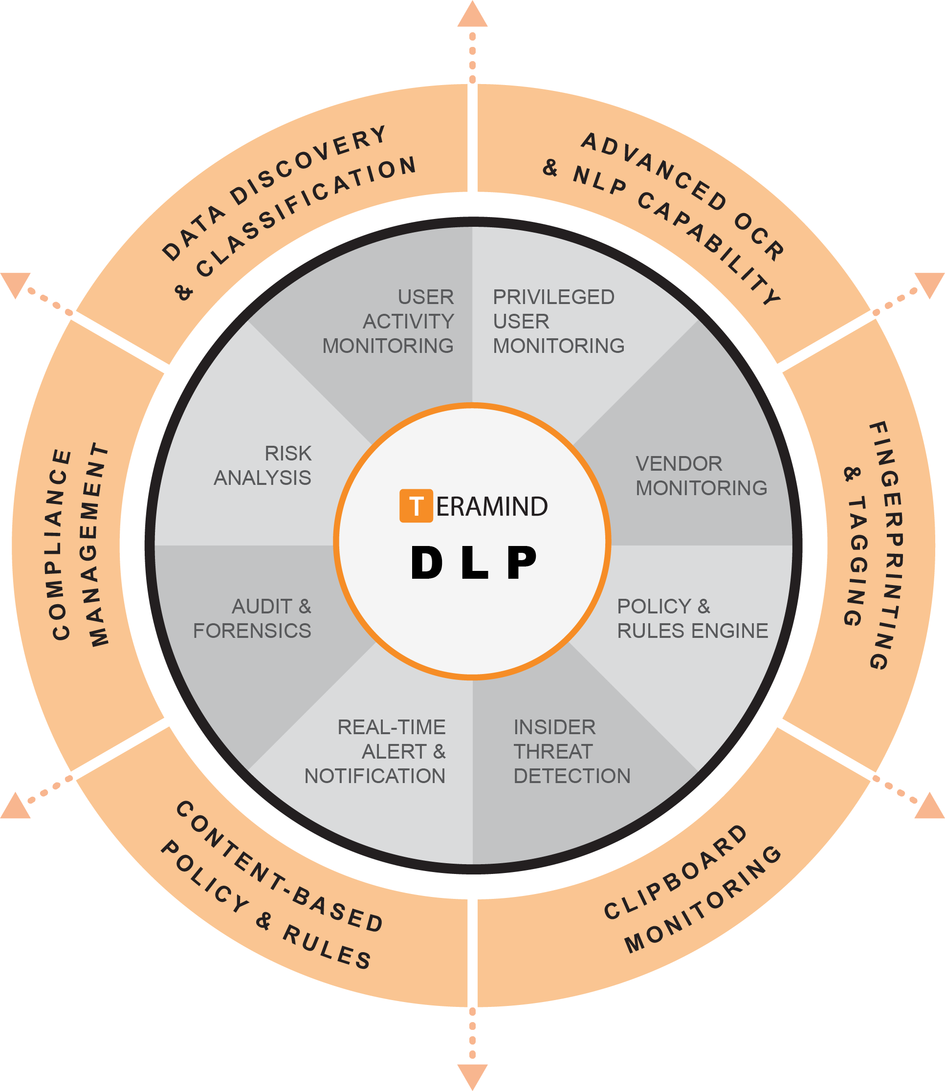 Teramind DLP value diagram