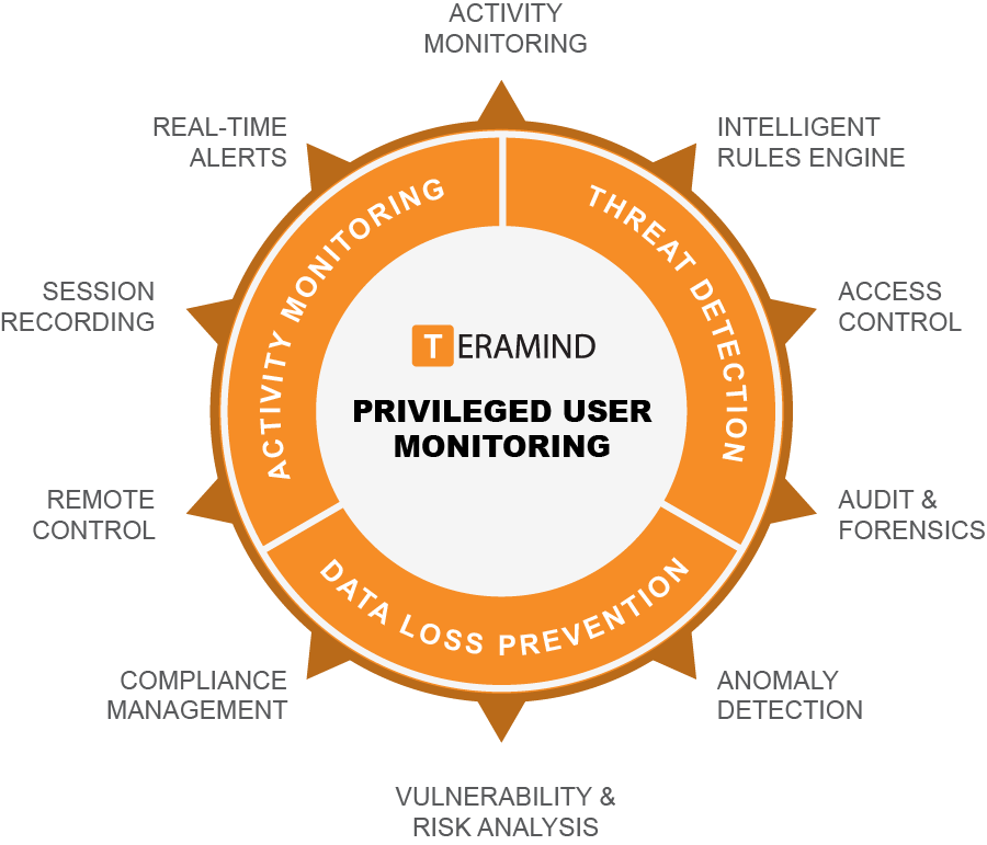 Teramind Privileged User Monitoring value diagram