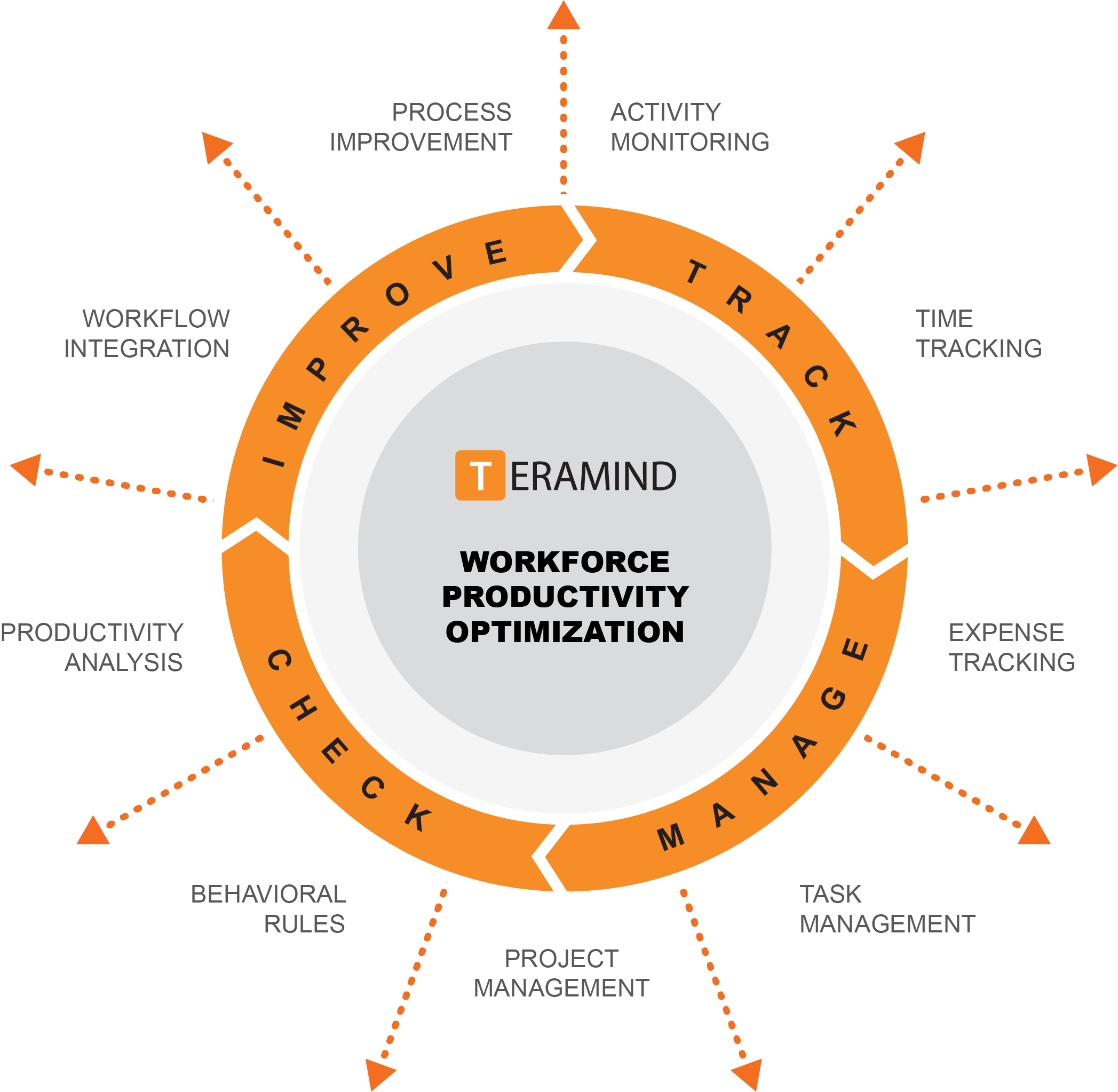 Teramind workforce productivity optimization value diagram
